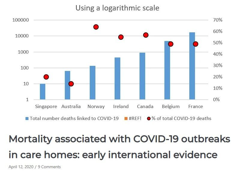 Mortality associated with COVID-19 outbreaks in care homes: early international evidence