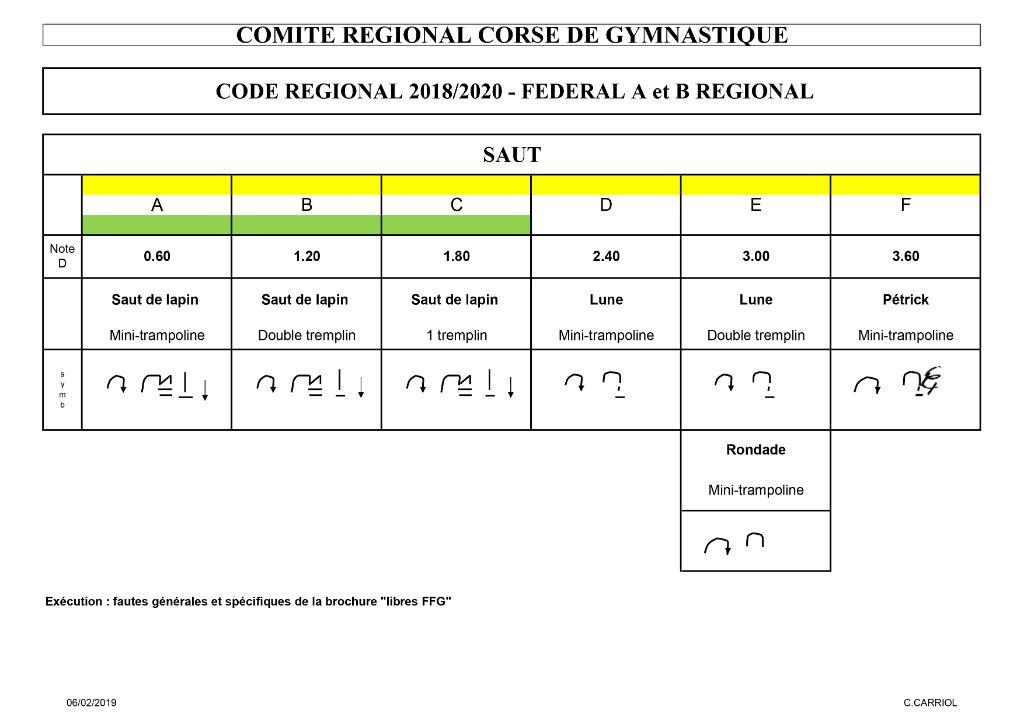 1.1 GAF FEDERAL REGIONAL A et B 2018-2020 - NOTATION ET SAUT - 2
