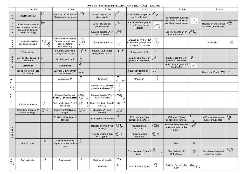 1.3 GAF - FEDERAL REGIONAL A et B 2018-2020 - POUTRE