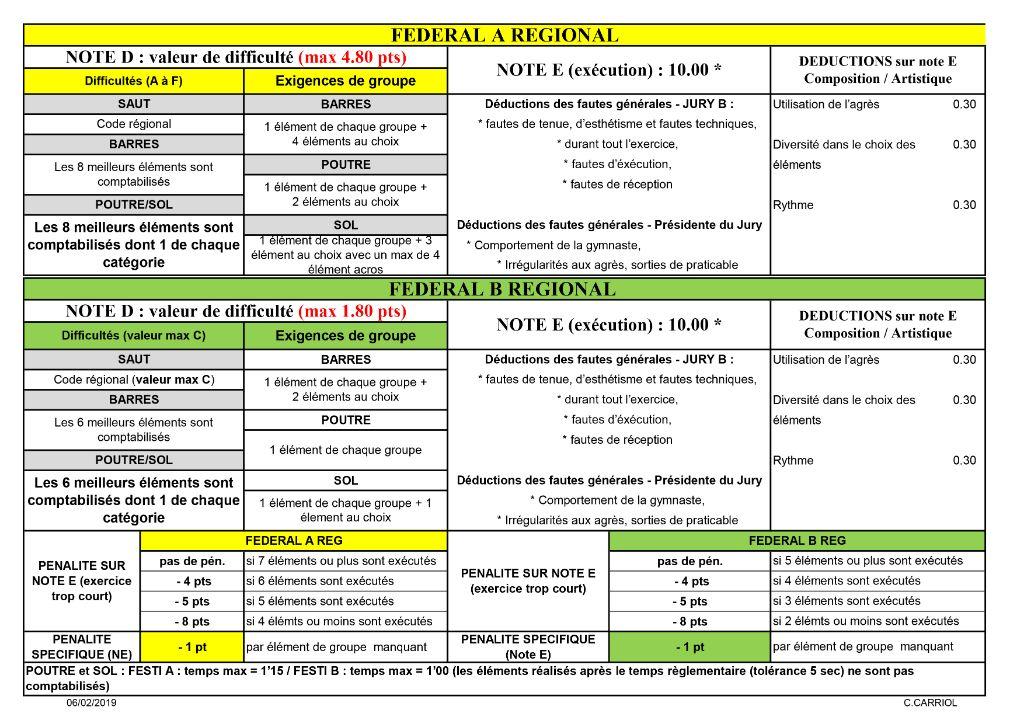 1.1 GAF FEDERAL REGIONAL A et B 2018-2020 - NOTATION ET SAUT - 1